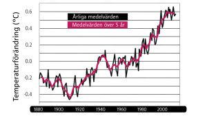 Globala temperaturavvikelser från 1880 till och med 2010. Noll är medeltemperaturen från åren 1951-1980.