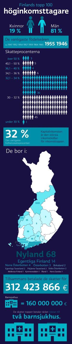 Visualisering av Finlands topp 100 skattebetalare