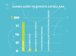 Pikku Kakkosen kysely: televisio