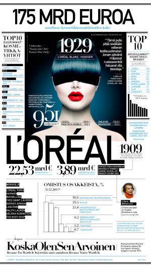 Infografiikka kosmetiikkateollisuudesta, Mot