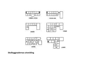 Skolbyggnadernas utveckling