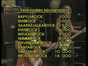 Suomen rock-festivaalien kävijämäärät kesällä 1988.