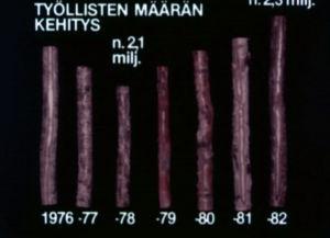 Pylväsdiagrammi työllisten määrän kehityksestä Suomessa 1976–1982