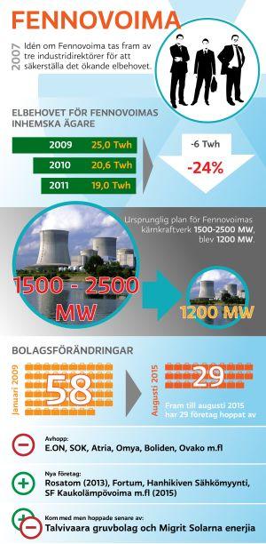 Infografik över vändiningarna kring Fennovoima