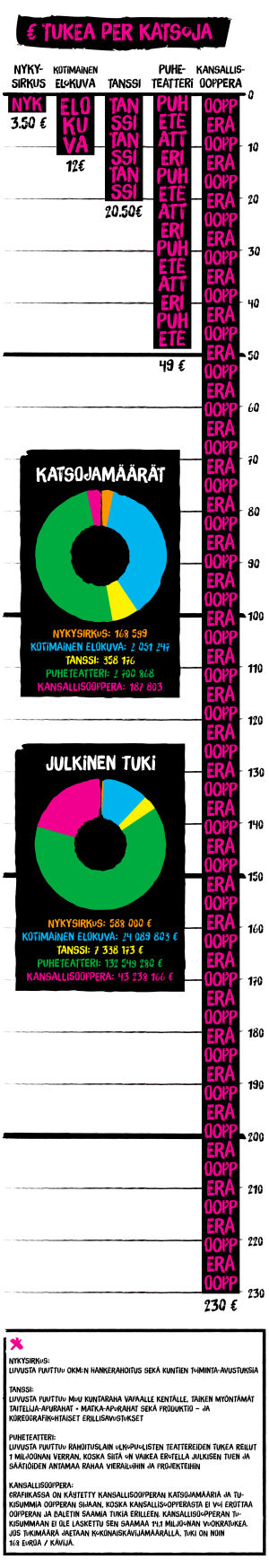 Tilastografiikka, kulttuurin katsojamäärät, 2014
