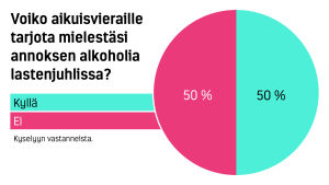 Voiko lastenjuhlissa tarjota aikuisille alkoholiannoksen?