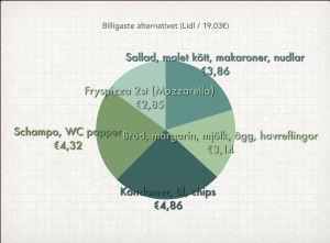 Det billigaste alternativet på Lidl. Priset på matkorgen blir 19,03 euro.