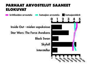 tilasto parhaat arvostelut saaneet elokuvat
