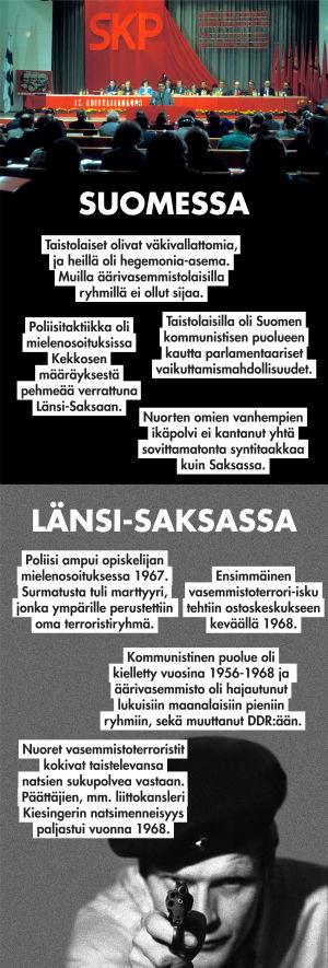 Suomen ja Saksan äärivasemmiston vertailu