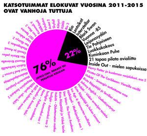 tilasto elokuvista