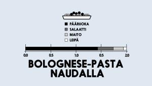 Infografiikka bolognese-pastan hiilijalanjäljestä.