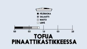 Infografiikka tofua pinaattikastikkeessa hiilijalanjäljestä.