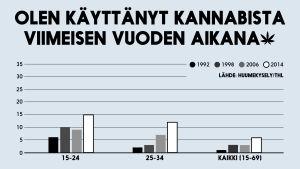 Tilasto: Olen käyttänyt kannabista viimeisen vuoden aikana