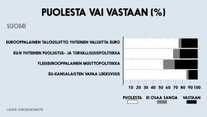 Puolesta ja vastaan -tilasto, joka käsittelee EU-aiheita.