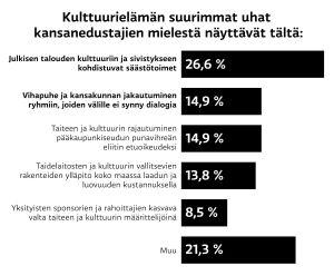Tilasto Kulttuurielämän suurimmista uhista kansanedustajien mielestä