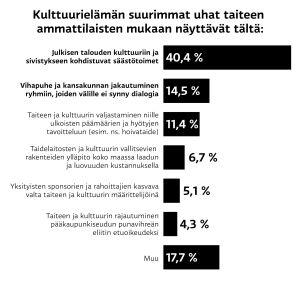 Tilasto kulttuurielämän suurimmat uhat taiteen ammattilaisten mukaan