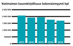 Kirjamyynnin tilastovertailu