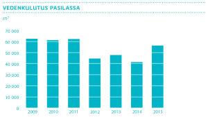 Pylväsdiagrammi: Vedenkulutus (m3) Pasilan kiinteistössä 2009-2015