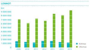 Pylväsdiagrammi: Yleläisten tekemät lentomatkat (km) 2009-2015, kotimaassa ja ulkomailla
