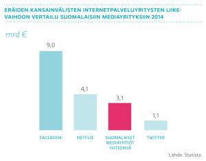 Eräiden kansainvälisten internetpalveluyritysten liikevaihdon vertailu suomalaisiin mediayrityksiin 2014