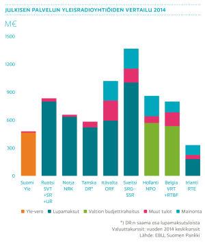 Julkisen palvelun yleisradioyhtiöiden vertailu 2014