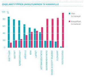 Ohjelmatyyppien jakautuminen tv-kanaville 2015