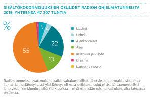 Sisältökokonaisuuksien osuudet radion ohjelmatunneista 2015