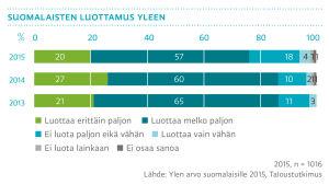Suomalaisten luottamus Yleen 2015
