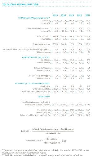 Talouden avainluvut 2015