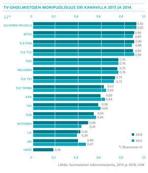 Tv-ohjelmistojen monipuolisuus eri kanavilla 2013 ja 2014
