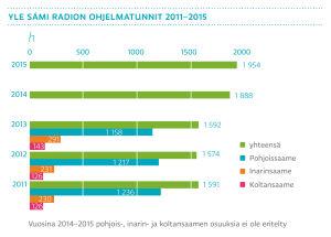 Yle Sámi Radion ohjelmatunnit 2011-2015