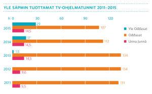 Yle Sápmin tuottamat tv-ohjelmatunnit 2011-2015