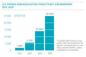 Yle Sàpmin verkkosivuston viikoittaiset kävijämäärät 2012-2015