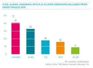 Ylen, Alman, Sanoman, MTV:n ja Allerin verkkopalveluiden päivätavoittavuus 2015