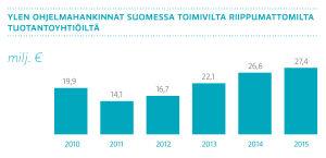 Ylen ohjelmahankinnat Suomessa toimivilta riippumattomilta tuotantoyhtiöiltä, 2015