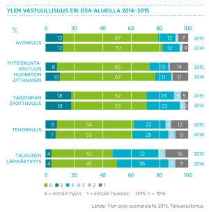 Ylen vastuullisuus eri osa-alueilla 2014-2015