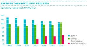 Energian ominaiskulutus Pasilassa vuonna 2015