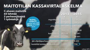 Maitotilan kassavirtalaskelma vuodelta 2015