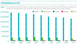 Pylväsdiagrammi: Sähkönkulutus Ylen kiinteistöissä 2007-2015