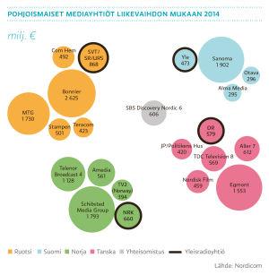 Pohjoismaiset media- ja mediajakeluyhtiöt liikevaihdon mukaan 2014