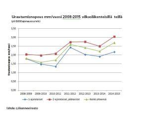 Vilkasliikenteisten teiden urautumisnopeus 2008-2015
