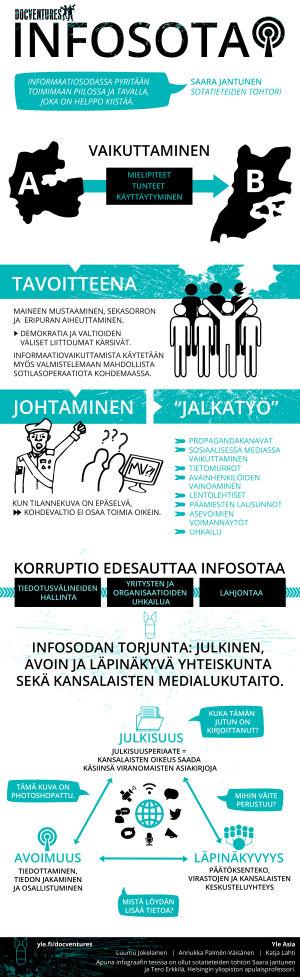 Infografiikka informaatiosodasta