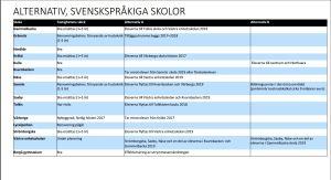 Tabell som visar alternativen för skolorna i Borgå
