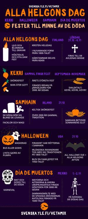 Infografik om fester till minne av de döda.