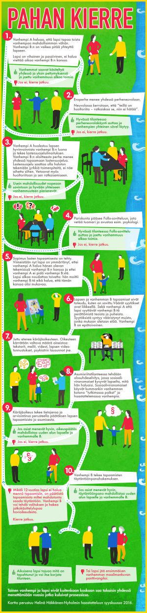 Lapsenmyrkyttäjät: Pahan kierre -infokartta.