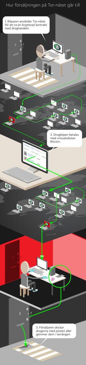 Hur försäljningen av droger på Tor-nätet går till