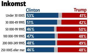 Grafiken visar att majoriteten av de som tjänar under 50 000 dollar om året röstade på Clinton. Medan Trump har en majoritet hos dem som tjänar över 50 000 euro.