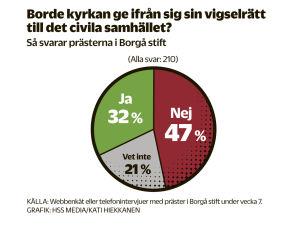 Av prästerna i Borgå stift säger 47 procent nej på frågan om kyrkan borde ge ifrån sig vigselrätten. 32 procent säger ja och 21 procent vet inte.