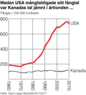 Kurvdiagram över mängden fångar per 100 000 invånare i USA och Kanada de senaste 50 åren.