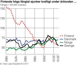 Kurvdiagram över mängden fångar i de nordiska länderna de senaste 50 åren.